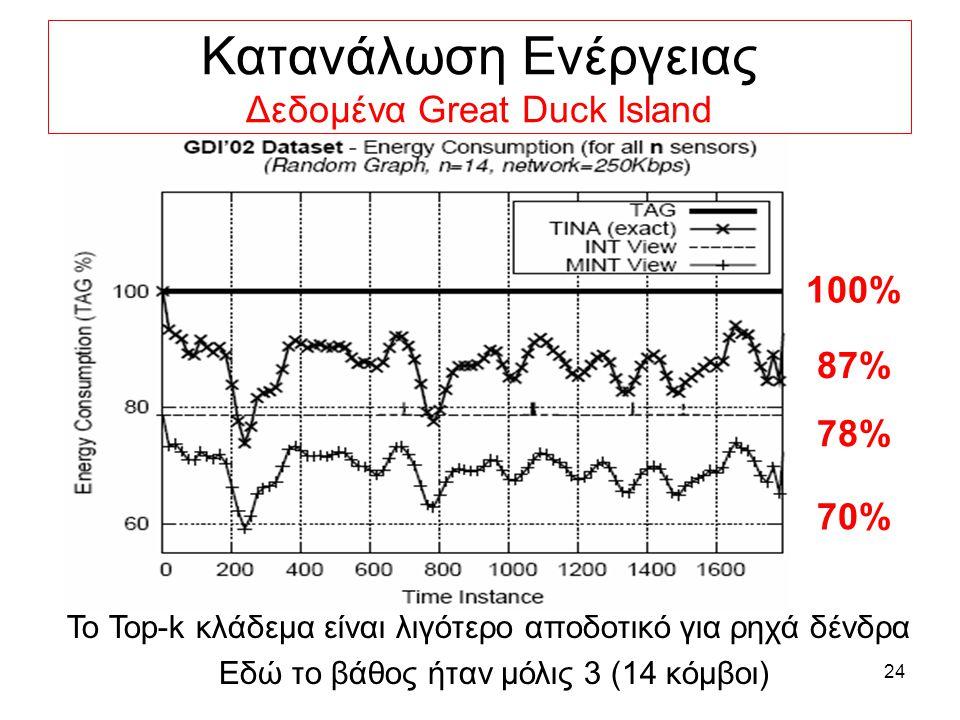 24 Κατανάλωση Ενέργειας Δεδομένα Great Duck Island 87% 100% 78% 70% Το Top-k κλάδεμα είναι λιγότερο αποδοτικό για ρηχά δένδρα Εδώ το βάθος ήταν μόλις 3 (14 κόμβοι)