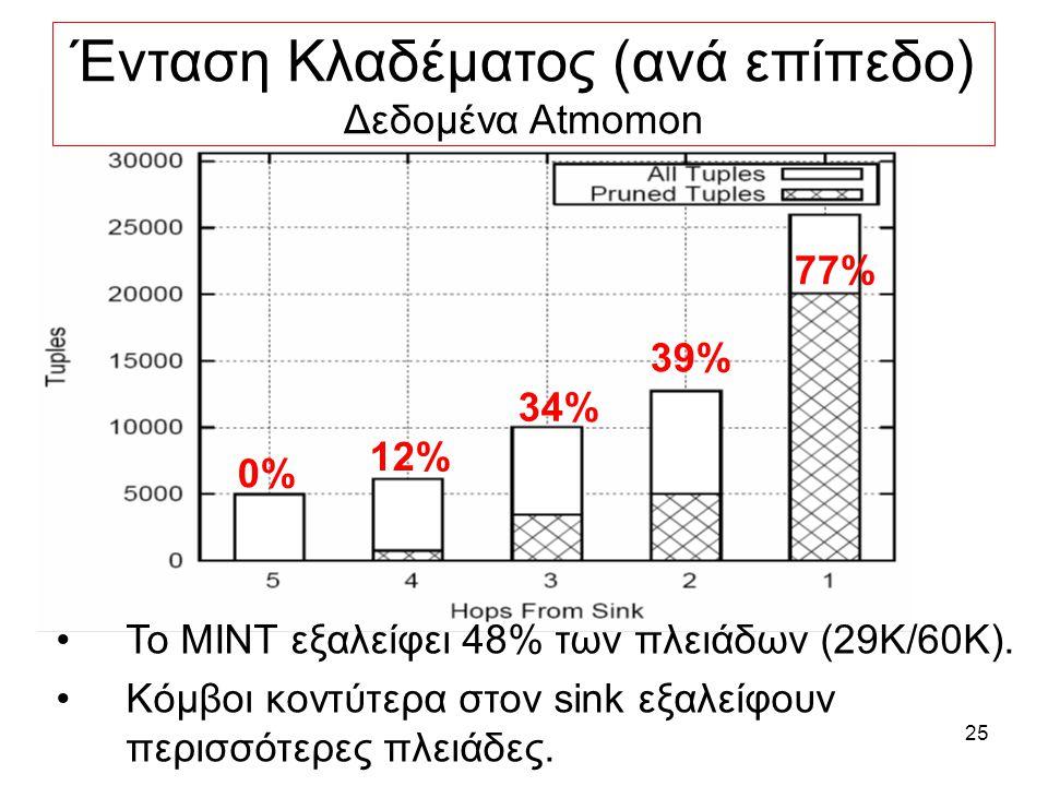 25 0% 39% 77% 34% 12% Ένταση Κλαδέματος (ανά επίπεδο) Δεδομένα Αtmomon Το MINT εξαλείφει 48% των πλειάδων (29K/60K).