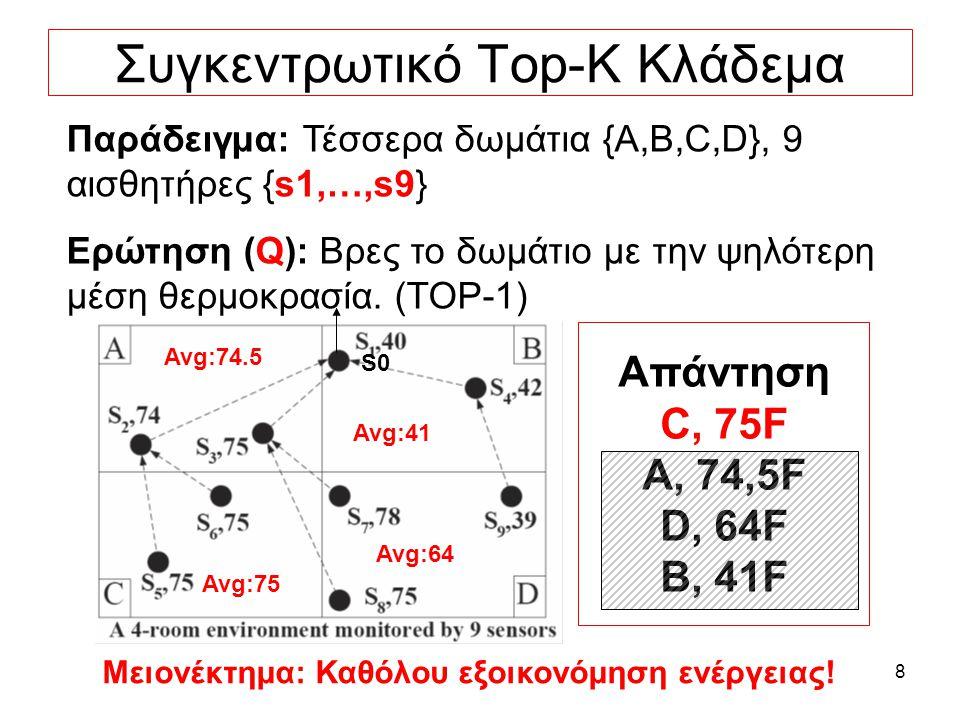 8 Συγκεντρωτικό Top-K Κλάδεμα Παράδειγμα: Τέσσερα δωμάτια {A,B,C,D}, 9 αισθητήρες {s1,…,s9} Ερώτηση (Q): Βρες το δωμάτιο με την ψηλότερη μέση θερμοκρασία.