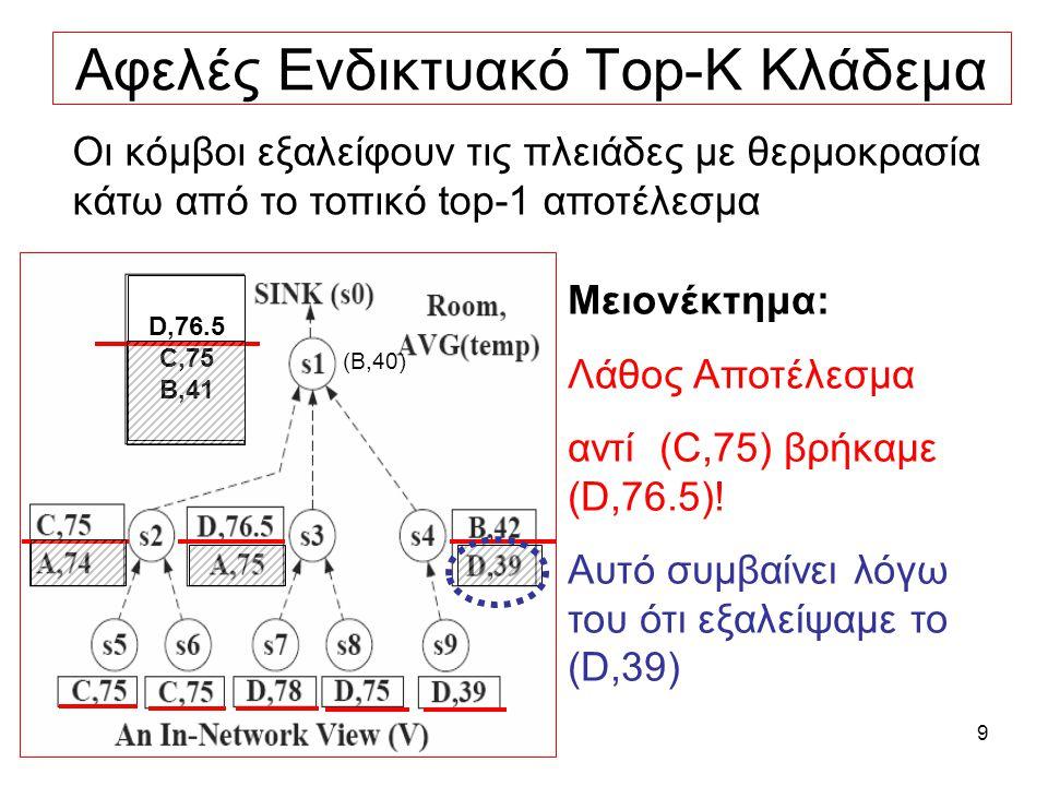 9 Αφελές Ενδικτυακό Τop-K Κλάδεμα Οι κόμβοι εξαλείφουν τις πλειάδες με θερμοκρασία κάτω από το τοπικό top-1 αποτέλεσμα Μειονέκτημα: Λάθος Αποτέλεσμα αντί (C,75) βρήκαμε (D,76.5).