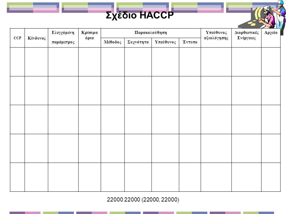 22000 22000 (22000, 22000) CCP Κίνδυνος ΕλεγχόμενηΚρίσιμα όρια ΠαρακολούθησηΥπεύθυνος αξιολόγησης Διορθωτικές Ενέργειες Αρχείο παράμετροςΜέθοδοςΣυχνότηταΥπεύθυνοςΈντυπο Σχέδιο HACCP