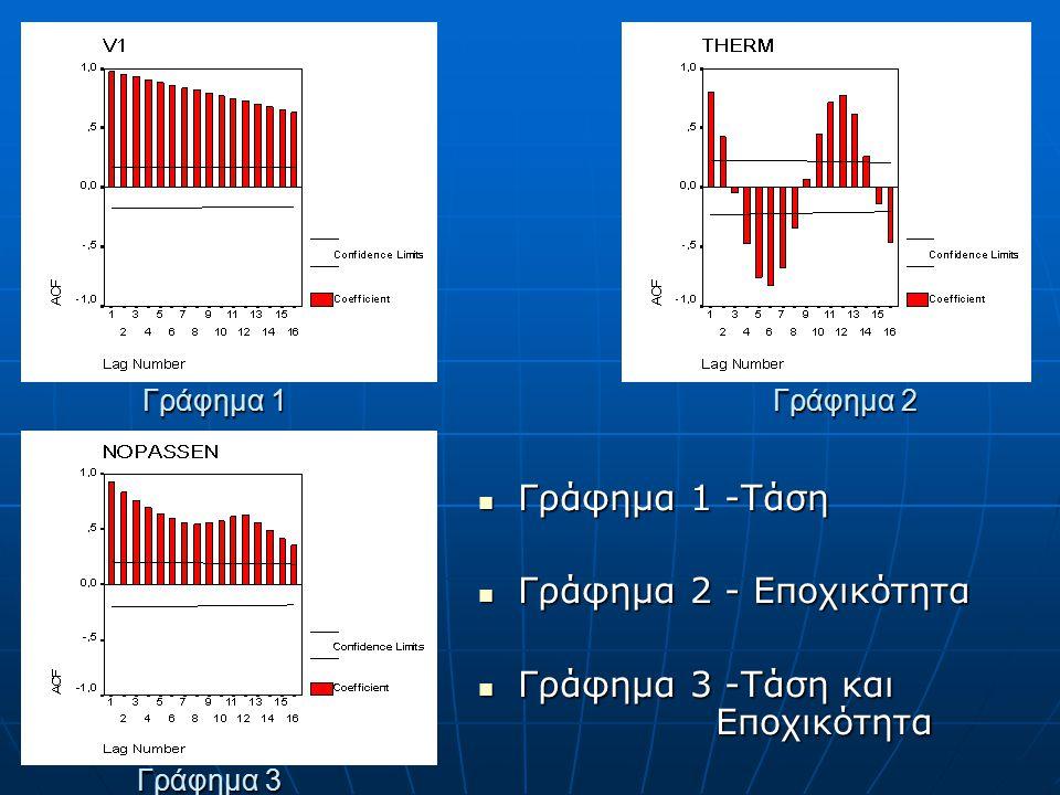 Γράφημα 1 Γράφημα 2 Γράφημα 3 Γράφημα 1 -Τάση Γράφημα 1 -Τάση Γράφημα 2 - Εποχικότητα Γράφημα 2 - Εποχικότητα Γράφημα 3 -Τάση και Εποχικότητα Γράφημα