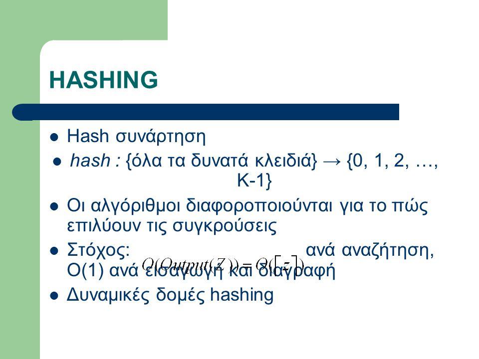 HASHING Hash συνάρτηση hash : {όλα τα δυνατά κλειδιά} → {0, 1, 2, …, Κ-1} Οι αλγόριθμοι διαφοροποιούνται για το πώς επιλύουν τις συγκρούσεις Στόχος: ανά αναζήτηση, Ο(1) ανά εισαγωγή και διαγραφή Δυναμικές δομές hashing