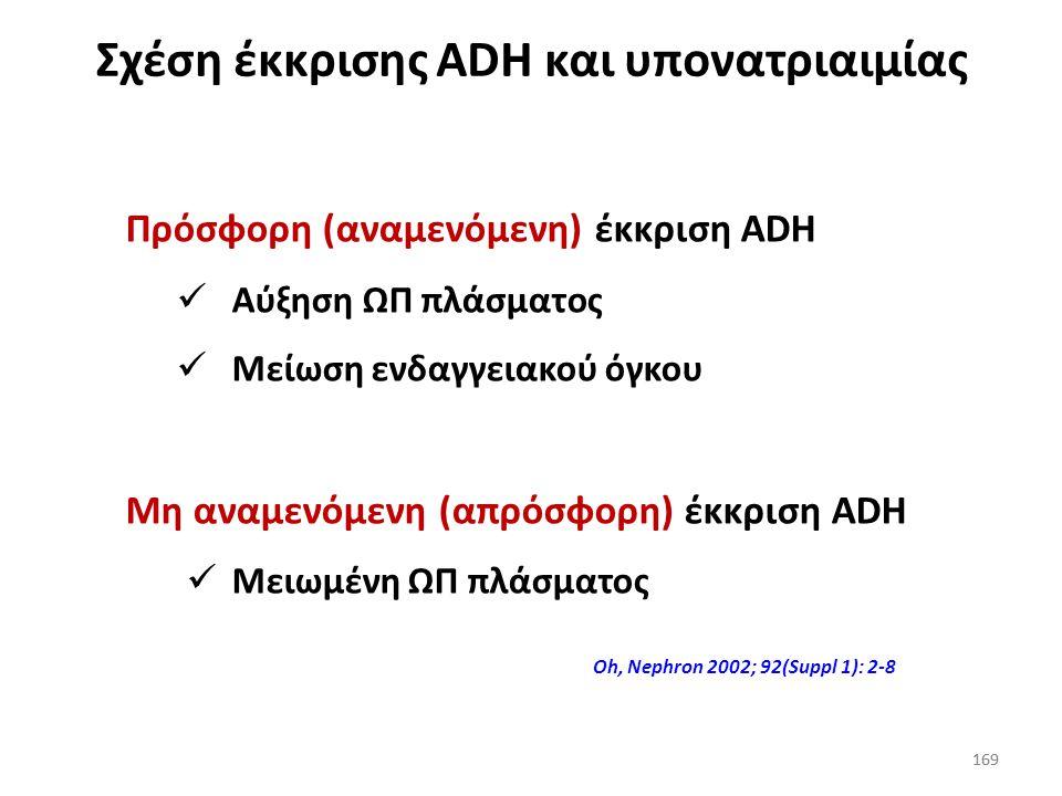 168 Απρόσφορη έκκριση ADH (SIADH) 168