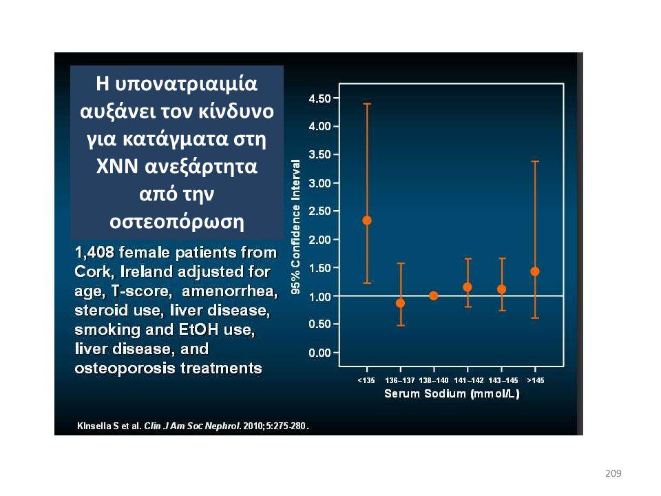208 Ασυμπτωματική υπονατριαιμία και κατάγματα από πτώσεις Gankan, QJM 2008 Η συχνότητα της υπονατριαιμίας ήταν σημαντικά μεγαλύτερη σ' αυτούς που είχα