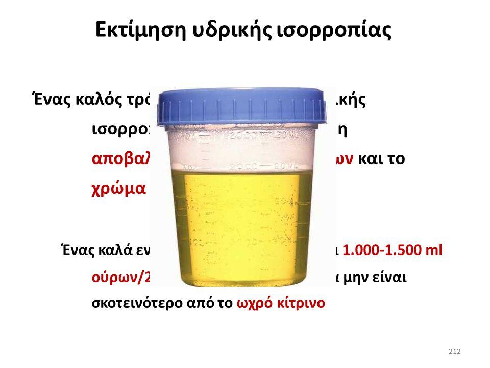 211 Υπονατριαιμία με βάση την εκτίμηση του όγκου 211 Υπερογκαιμική Ευογκαιμική Υπογκαιμική