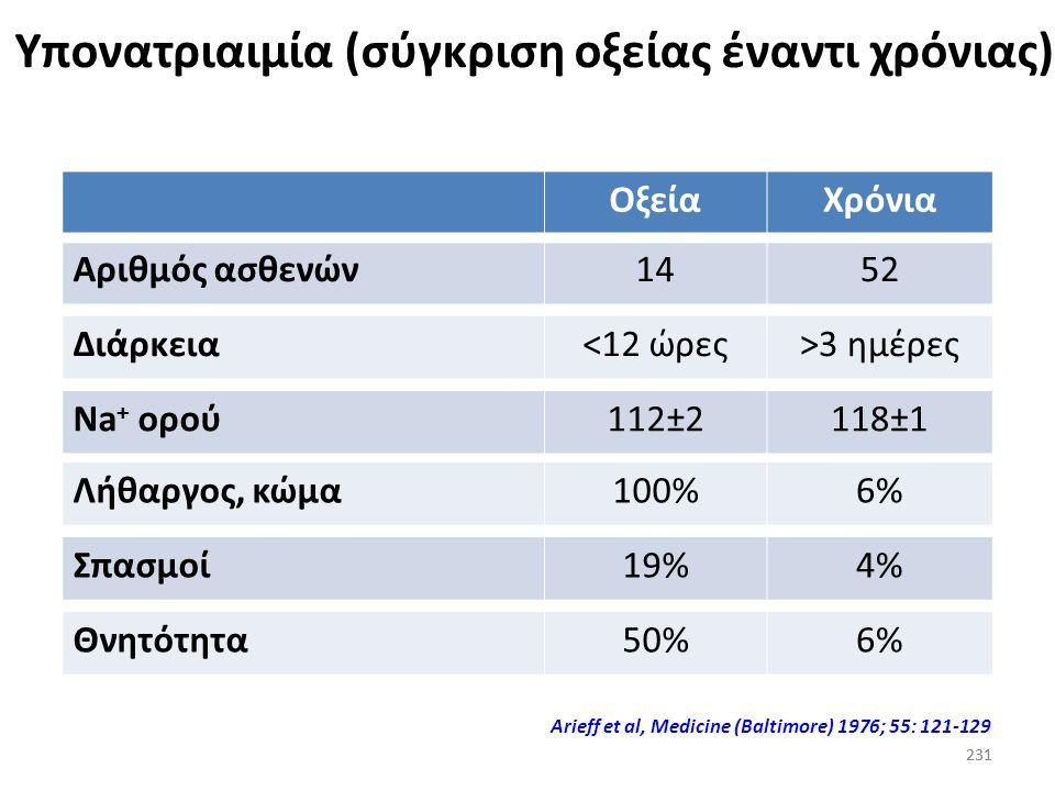 230 Οξεία υπονατριαιμία (συμπτώματα και σοβαρότητα) (δεδομένα από ένα νοσοκομείο σε διάστημα ενός έτους ασθενών με Na + <128 mEq/L) 230 Arieff et al,