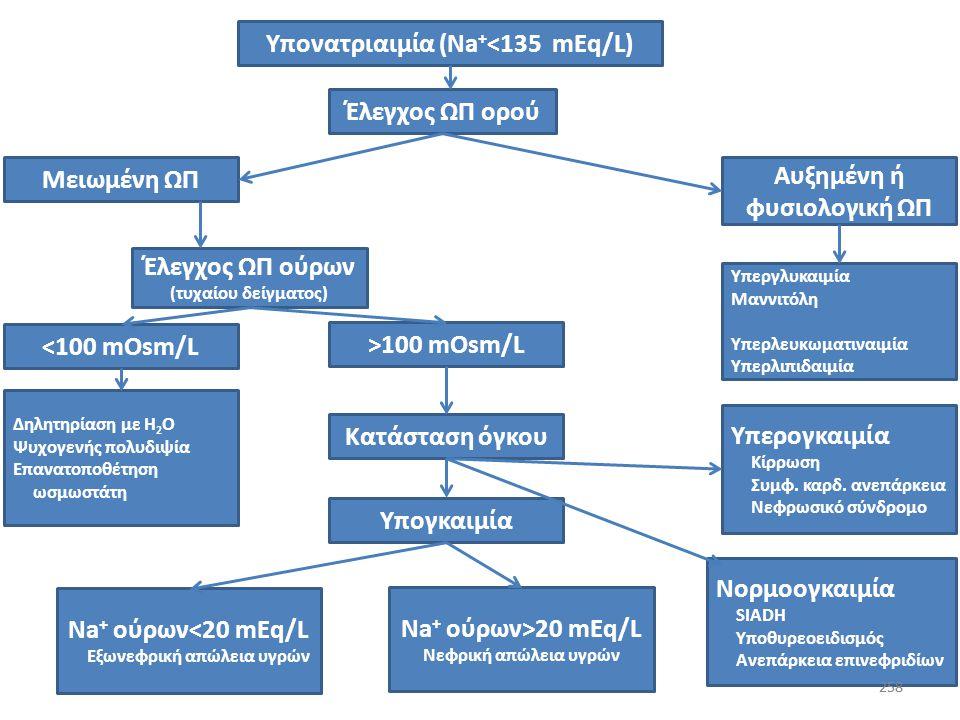 257 Υπονατριαιμία με χαμηλή ΩΠ πλάσματος (ΔΔ με υποωσμωτικότητα και απρόσφορα πυκνά ούρα) Επί απουσίας ανεπάρκειας επινεφριδίων και υποθυρεοειδισμού: