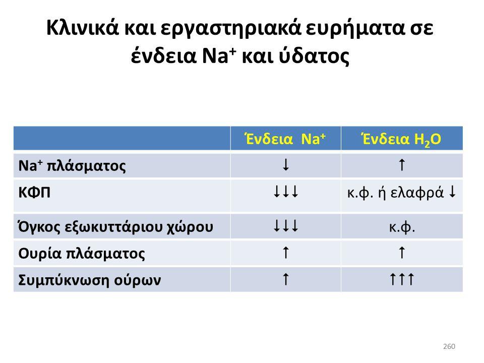 259 Διαφορική διάγνωση ένδειας Na + και ύδατος 259