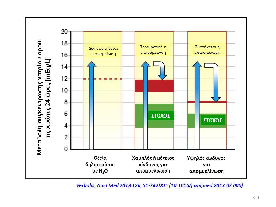 310 Αν διορθωθεί πολύ γρήγορα το Na + του ορού (>10 mEq/L/24ωρο) συστήνεται η χορήγηση ύδατος (διάλυμα γλυκόζης 5%) σε δόση 10 ml/kgΣΒ/ώρα κάθε 8 ώρες