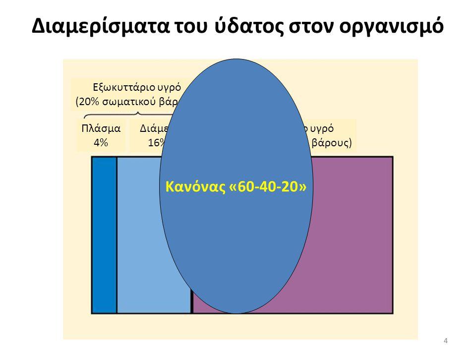 4 Διαμερίσματα του ύδατος στον οργανισμό 4 Εξωκυττάριο υγρό (20% σωματικού βάρους) Πλάσμα 4% Διάμεσο 16% Εξωκυττάριο υγρό (40% σωματικού βάρους) Κανόνας «60-40-20»