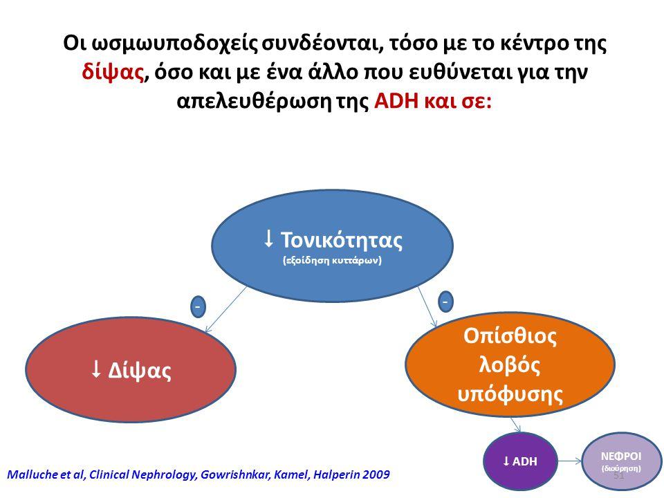 50 Malluche et al, Clinical Nephrology, Gowrishnkar, Kamel, Halperin 2009 Οι ωσμωυποδοχείς συνδέονται, τόσο με το κέντρο της δίψας, όσο και με ένα άλλ