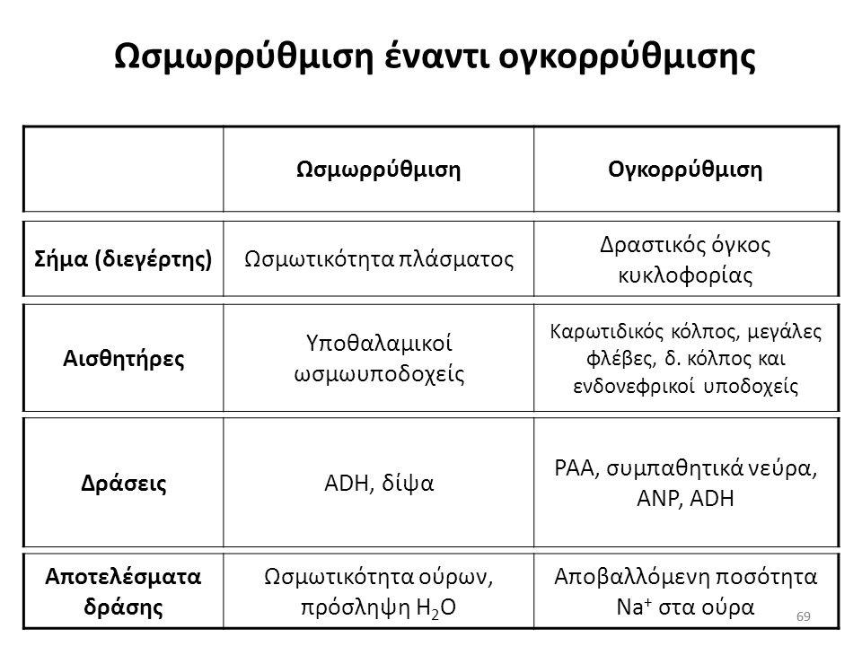 68 Δραστικός όγκος κυκλοφορίας και επίπεδα ADH Η οξεία μείωση του ΔΟΚ κατά 7% σε υγιή άτομα έχει, αλλά μικρή επίδραση στα επίπεδα της ADH του ορού Απα