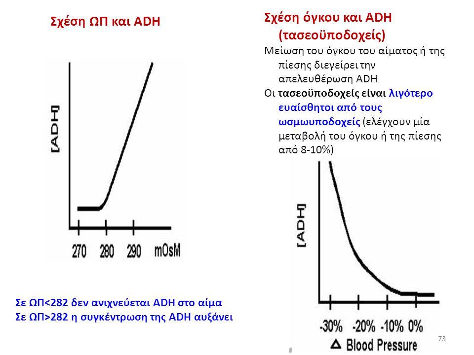 72 Επισήμανση Σε φυσιολογικές συνθήκες, η ADH δεν λειτουργεί για να ρυθμίσει τον όγκο των εξωκυττάριων υγρών Ωστόσο, όταν αυτός κινδυνεύει να μειωθεί