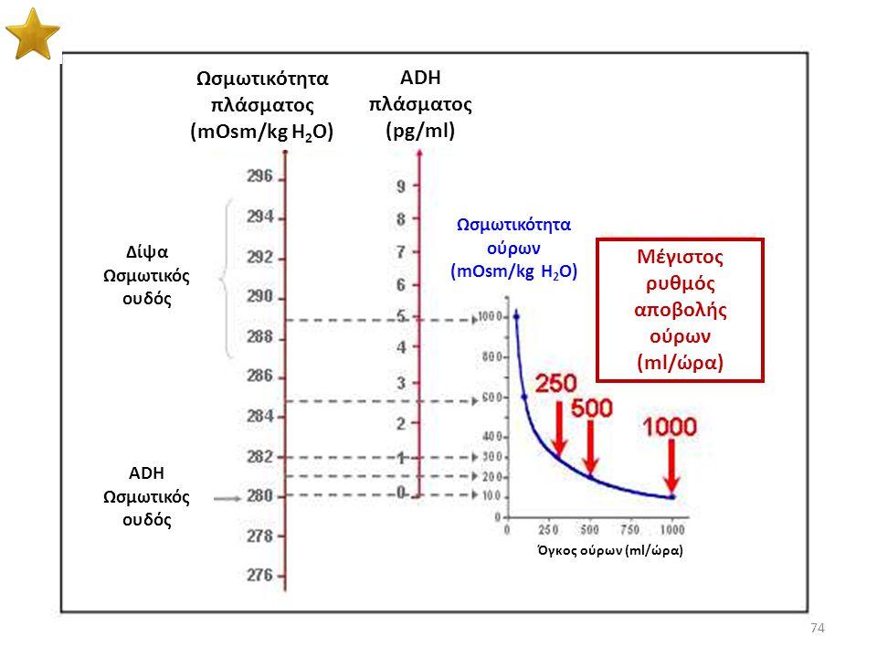 73 Σε ΩΠ<282 δεν ανιχνεύεται ADH στο αίμα Σε ΩΠ>282 η συγκέντρωση της ADH αυξάνει Σχέση όγκου και ADH (τασεοϋποδοχείς) Μείωση του όγκου του αίματος ή