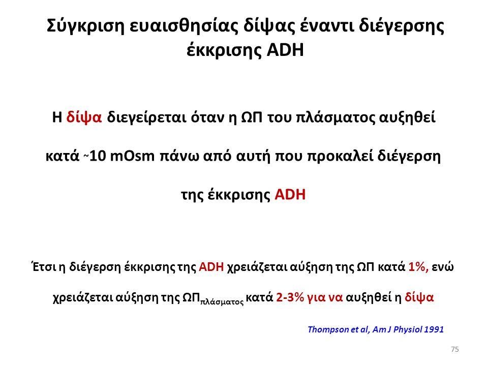 74 Ωσμωτικότητα πλάσματος (mOsm/kg H 2 O) ADH πλάσματος (pg/ml) Ωσμωτικότητα ούρων (mOsm/kg H 2 O) Μέγιστος ρυθμός αποβολής ούρων (ml/ώρα) Δίψα Ωσμωτι