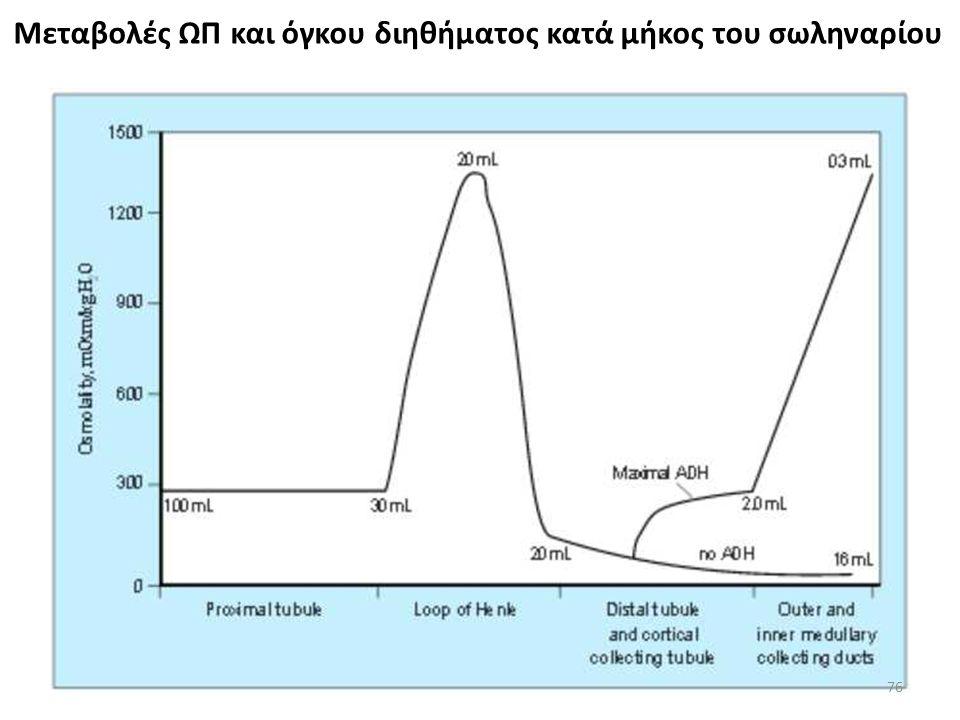75 Η δίψα διεγείρεται όταν η ΩΠ του πλάσματος αυξηθεί κατά ~ 10 mOsm πάνω από αυτή που προκαλεί διέγερση της έκκρισης ADH Έτσι η διέγερση έκκρισης της