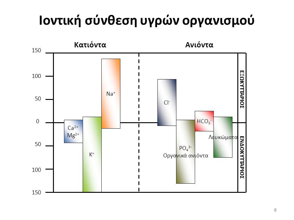 8 Ιοντική σύνθεση υγρών οργανισμού Ca 2+ Mg 2+ K+K+ Na + Cl - PO 4 3- Οργανικά ανιόντα HCO 3 - Λευκώματα 0 50 100 150 100 150 ΚατιόνταΑνιόντα ΕΞΩΚΥΤΤΑΡΙΟΣ ΕΝΔΟΚΥΤΤΑΡΙΟΣ 8