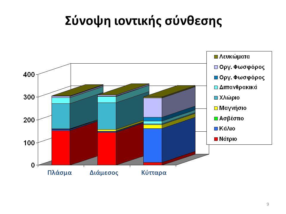 89 Το ενδοθήλιο των τριχοειδών είναι ελεύθερα διαπερατό στο Na + Γι' αυτό το Na + του διαμέσου χώρου είναι ίσο με το Na + του πλάσματος 89