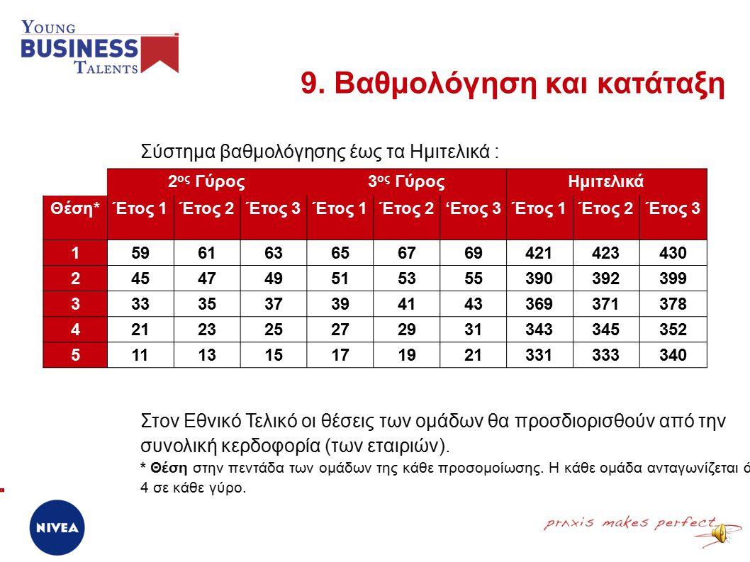 ➢ Από τον 2 ο Γύρο και μετά, οι ομάδες θα λαμβάνουν μία βαθμολόγηση κάθε έτος ανάλογα με την θέση που κατέλαβαν στην προσομοίωσή τους.