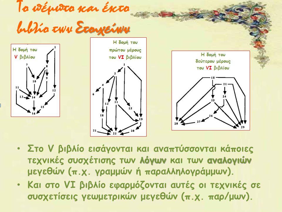 Στοιχείων Το πέμπτο και έκτο βιβλίο των Στοιχείων λόγωναναλογιών Στο V βιβλίο εισάγονται και αναπτύσσονται κάποιες τεχνικές συσχέτισης των λόγων και τ