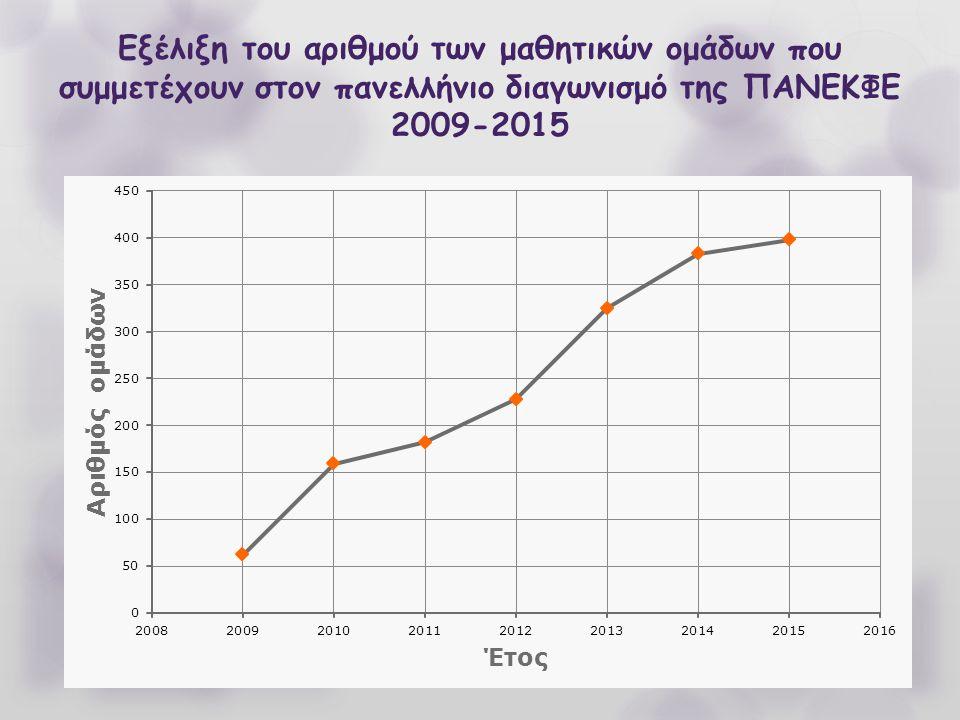 Εξέλιξη του αριθμού των μαθητικών ομάδων που συμμετέχουν στον πανελλήνιο διαγωνισμό της ΠΑΝΕΚΦΕ 2009-2015