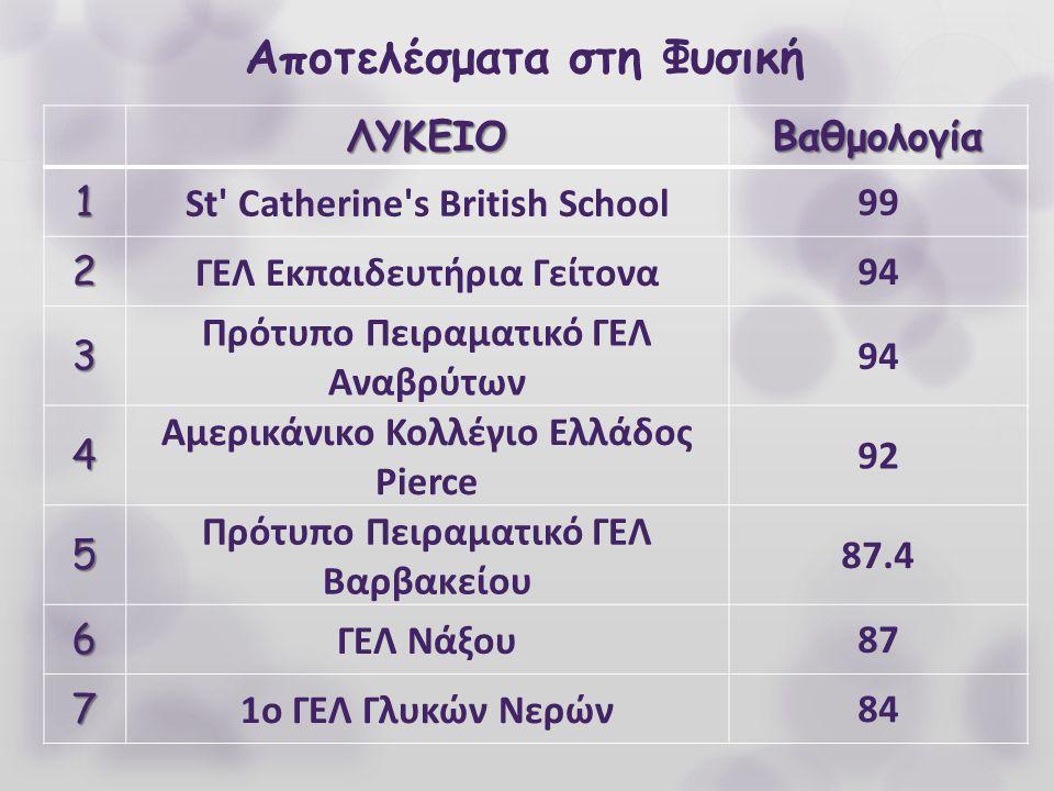 Αποτελέσματα στη Φυσική ΛΥΚΕΙΟΒαθμολογία 1 St' Catherine's British School99 2 ΓΕΛ Εκπαιδευτήρια Γείτονα94 3 Πρότυπο Πειραματικό ΓΕΛ Αναβρύτων 94 4 Αμε