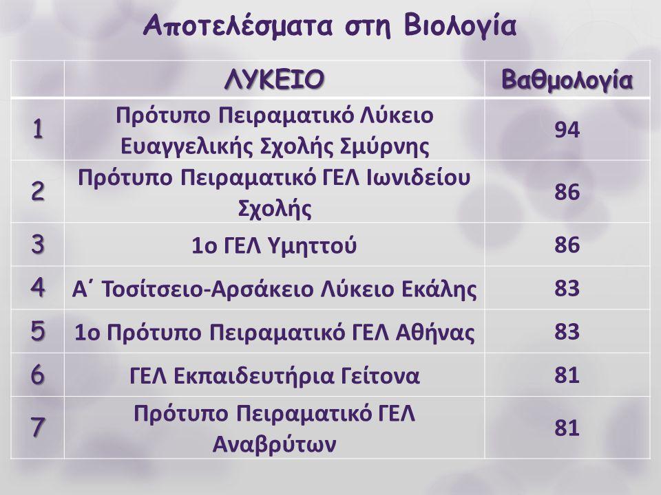 Αποτελέσματα στη ΒιολογίαΛΥΚΕΙΟΒαθμολογία 1 Πρότυπο Πειραματικό Λύκειο Ευαγγελικής Σχολής Σμύρνης 94 2 Πρότυπο Πειραματικό ΓΕΛ Ιωνιδείου Σχολής 86 3 1