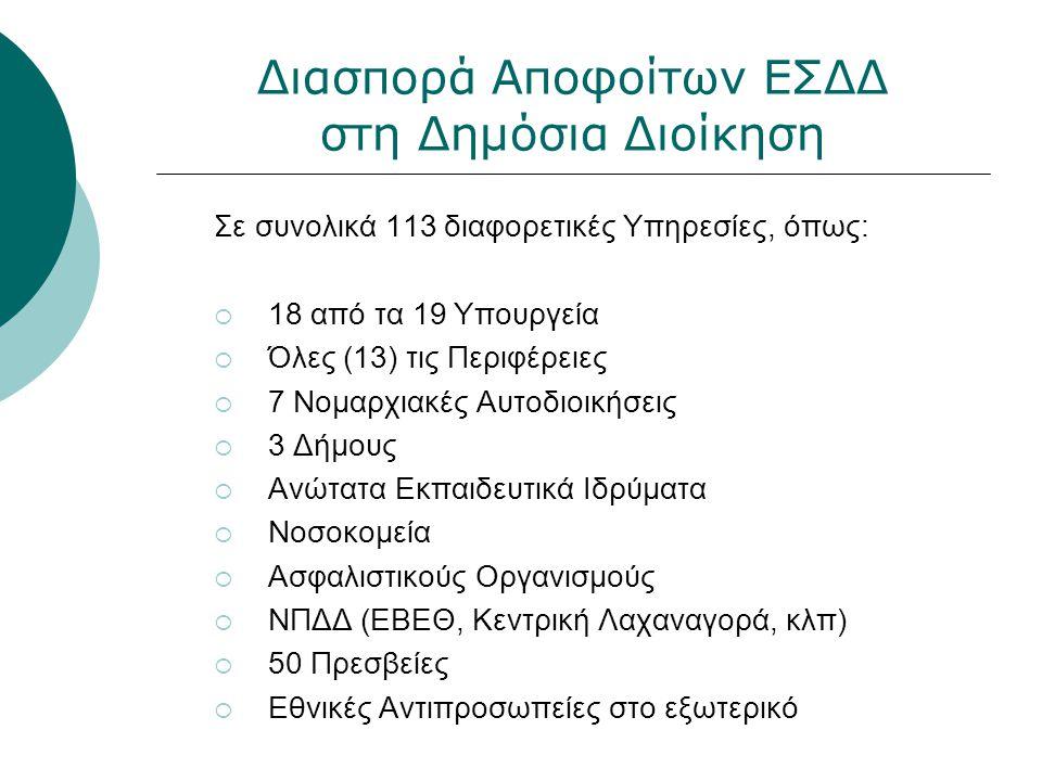 Διασπορά Αποφοίτων ΕΣΔΔ στη Δημόσια Διοίκηση Σε συνολικά 113 διαφορετικές Υπηρεσίες, όπως:  18 από τα 19 Υπουργεία  Όλες (13) τις Περιφέρειες  7 Νο