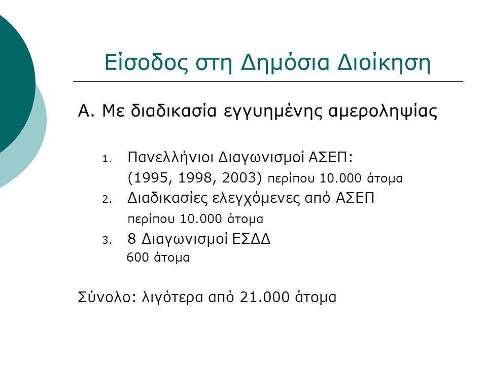 Είσοδος στη Δημόσια Διοίκηση Α. Με διαδικασία εγγυημένης αμεροληψίας 1. Πανελλήνιοι Διαγωνισμοί ΑΣΕΠ: (1995, 1998, 2003) περίπου 10.000 άτομα 2. Διαδι