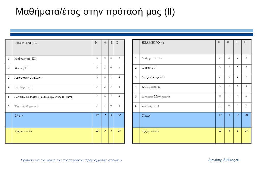 Διονύσης & Νίκος7 Πρόταση για τον κορμό του προπτυχιακού προγράμματος σπουδών Μαθήματα/έτος στην πρότασή μας (IΙ) ΕΞΑΜΗΝΟ 3ο ΘΦΕΣ 1Μαθηματικά ΙΙΙ 3205 2Φυσική ΙΙΙ 3205 3Αριθμητική Ανάλυση 3014 4Κυκλώματα Ι 3238 5Αντικειμενοστρεφής Προγραμματισμός (Java) 2024 6Τεχνική Μηχανική 3104 Σύνολο 177630 Τρέχον σύνολο 225431 ΕΞΑΜΗΝΟ 4ο ΘΦΕΣ 1Μαθηματικά IV 3205 2Φυσική ΙV 3205 3Μικροηλεκτρονική 3137 4Κυκλώματα ΙΙ 3238 5Διακριτά Μαθηματικά 2103 6Οικονομικά Ι 2002 Σύνολο 168630 Τρέχον σύνολο 218837