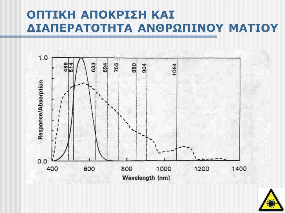ΑΠΟΡΡΟΦΗΣΗ ΑΚΤΙΝΟΒΟΛΙΑΣ ΣΤΟ ΑΝΘΡΩΠΙΝΟ ΜΑΤΙ Mid- and Far-Infrared (1400 nm – 1mm) Mid-Ultraviolet (180 nm –315 nm) Απορρόφηση στον κερατοειδή