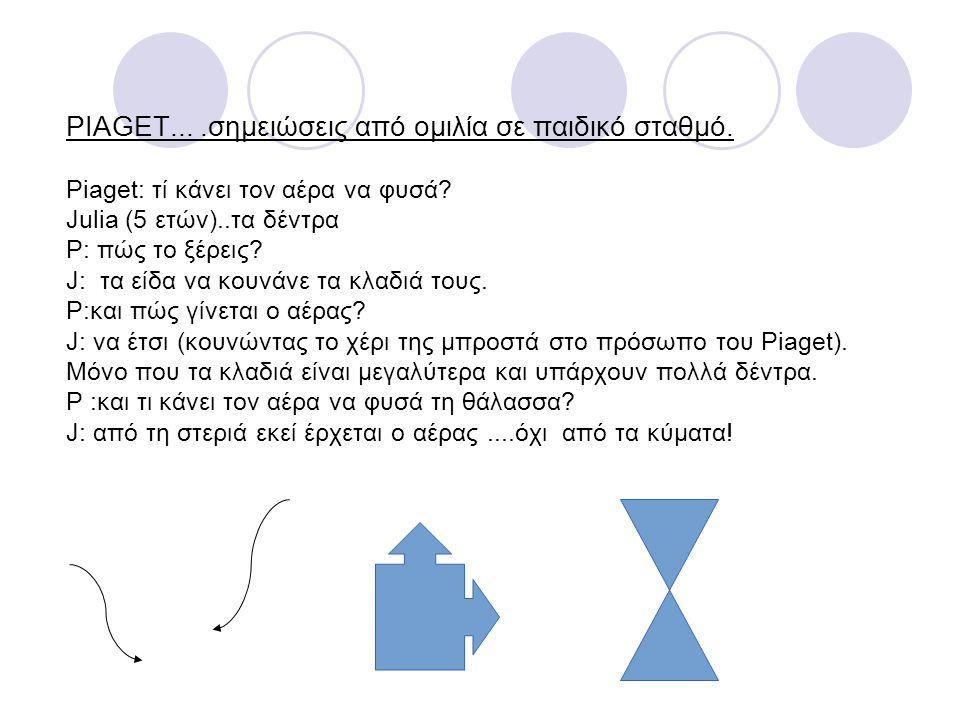 PIAGET....σημειώσεις από ομιλία σε παιδικό σταθμό. Piaget: τί κάνει τον αέρα να φυσά? Julia (5 ετών)..τα δέντρα P: πώς το ξέρεις? J: τα είδα να κουνάν