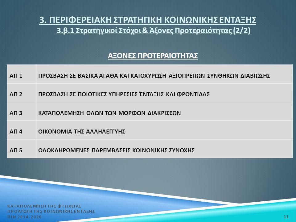 3. ΠΕΡΙΦΕΡΕΙΑΚΗ ΣΤΡΑΤΗΓΙΚΗ ΚΟΙΝΩΝΙΚΗΣ ΕΝΤΑΞΗΣ 3. β.1 Στρατηγικοί Στόχοι & Άξονες Προτεραιότητας (2/2) ΚΑΤΑΠΟΛΕΜΗΣΗ ΤΗΣ ΦΤΩΧΕΙΑΣ ΠΡΟΑΓΩΓΗ ΤΗΣ ΚΟΙΝΩΝΙΚΗ