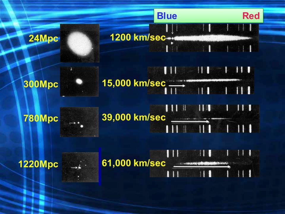 24Mpc 300Mpc 780Mpc 1220Mpc 1200 km/sec 15,000 km/sec 39,000 km/sec 61,000 km/sec BlueRed