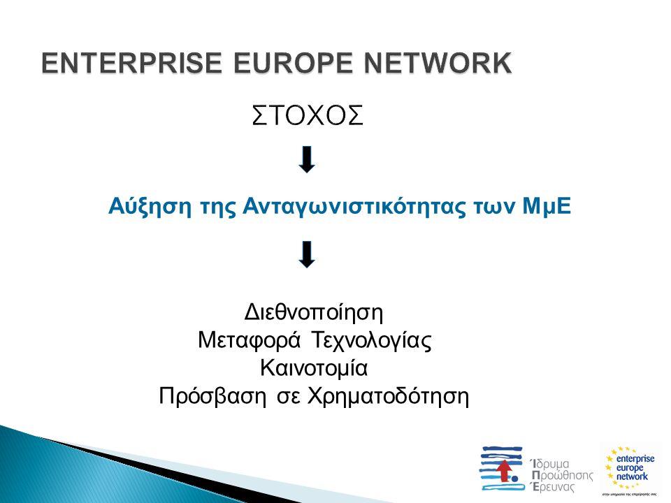 Αύξηση της Ανταγωνιστικότητας των ΜμΕ Διεθνοποίηση Μεταφορά Τεχνολογίας Καινοτομία Πρόσβαση σε Χρηματοδότηση