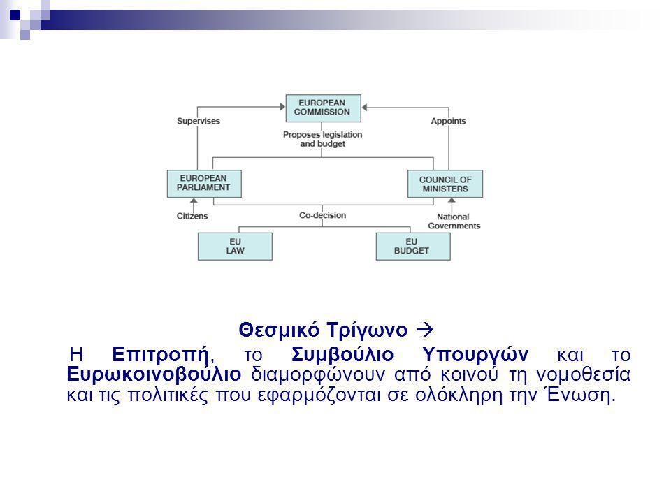 Θεσμικό Τρίγωνο  Η Επιτροπή, το Συμβούλιο Υπουργών και το Ευρωκοινοβούλιο διαμορφώνουν από κοινού τη νομοθεσία και τις πολιτικές που εφαρμόζονται σε