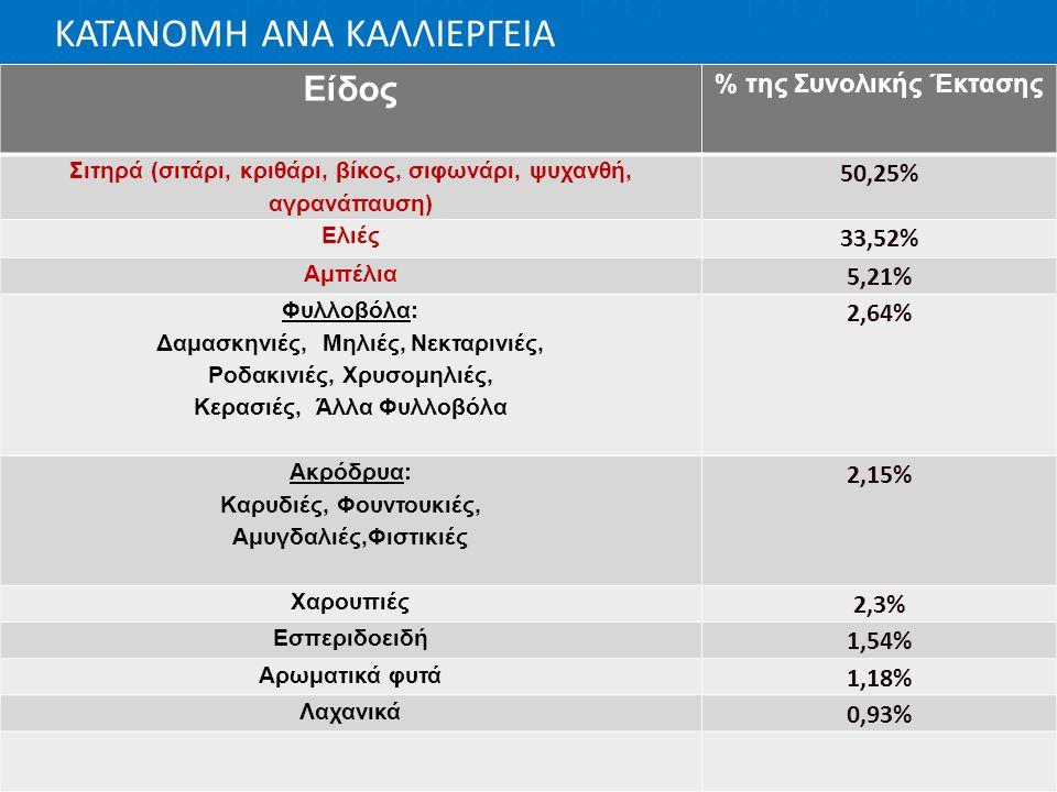 ΚΑΤΑΝΟΜΗ ΑΝΑ ΚΑΛΛΙΕΡΓΕΙΑ Είδος % της Συνολικής Έκτασης Σιτηρά (σιτάρι, κριθάρι, βίκος, σιφωνάρι, ψυχανθή, αγρανάπαυση) 50,25% Ελιές 33,52% Αμπέλια 5,2