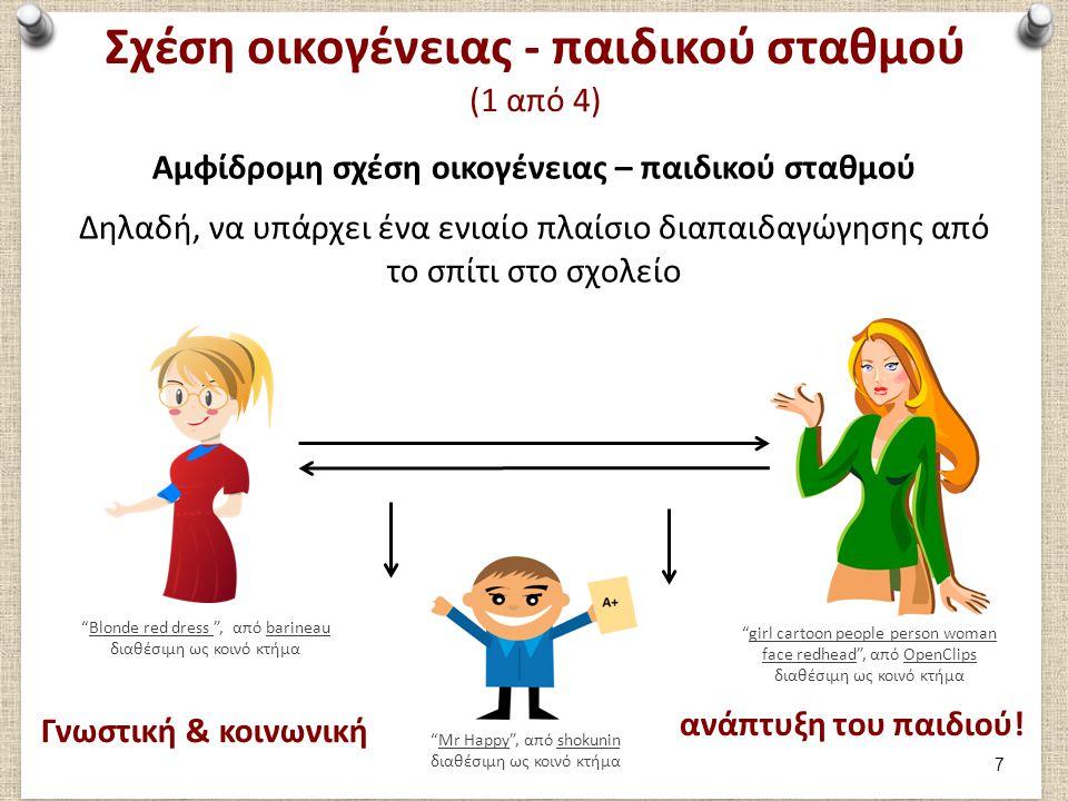 Σχέση οικογένειας - παιδικού σταθμού (1 από 4) Αμφίδρομη σχέση οικογένειας – παιδικού σταθμού Δηλαδή, να υπάρχει ένα ενιαίο πλαίσιο διαπαιδαγώγησης από το σπίτι στο σχολείο Blonde red dress , από barineau διαθέσιμη ως κοινό κτήμαBlonde red dress barineau Γνωστική & κοινωνική girl cartoon people person woman face redhead , από OpenClips διαθέσιμη ως κοινό κτήμαgirl cartoon people person woman face redheadOpenClips ανάπτυξη του παιδιού.