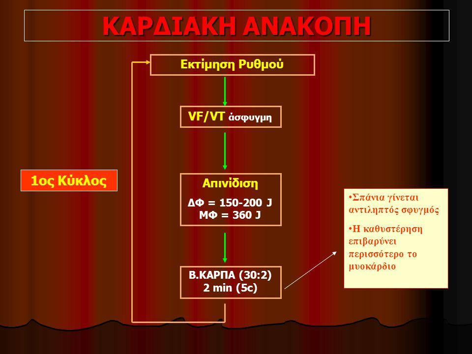 ΚΑΡΔΙΑΚΗ ΑΝΑΚΟΠΗ Εκτίμηση Ρυθμού VF/VT άσφυγμη Απινίδιση ΔΦ = 150-200 J ΜΦ = 360 J Β.ΚΑΡΠΑ (30:2) 2 min (5c) 1ος Κύκλος Σπάνια γίνεται αντιληπτός σφυγμός Η καθυστέρηση επιβαρύνει περισσότερο το μυοκάρδιο