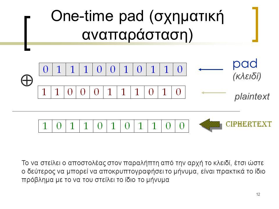 12 One-time pad (σχηματική αναπαράσταση) pad (κλειδί) plaintext ciphertext  Το να στείλει ο αποστολέας στον παραλήπτη από την αρχή το κλειδί, έτσι ώσ