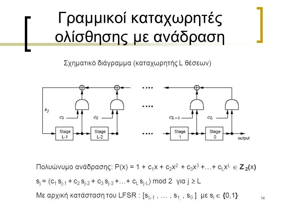 14 Γραμμικοί καταχωρητές ολίσθησης με ανάδραση Σχηματικό διάγραμμα (καταχωρητής L θέσεων) Πολυώνυμο ανάδρασης: P(x) = 1 + c 1 x + c 2 x 2 + c 3 x 3 +…