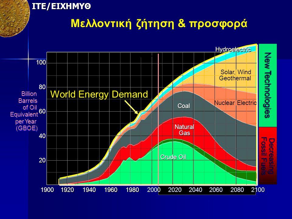 Μελλοντική ζήτηση & προσφορά 1900 1920 1940 1960 1980 2000 2020 2040 2060 2080 3000 2100 20 40 60 80 100 100 BILLION BARRELS Billion Barrels of Oil Eq