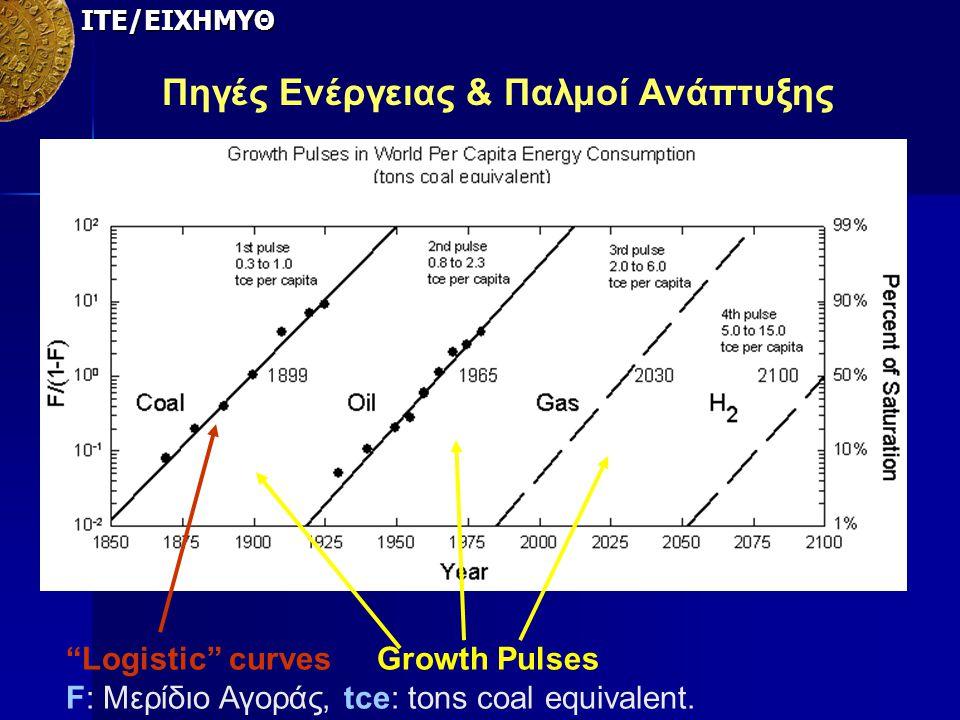 """Logistic"" curves Growth Pulses F: Μερίδιο Αγοράς, tce: tons coal equivalent. ΙΤΕ/ΕΙΧΗΜΥΘ Πηγές Ενέργειας & Παλμοί Ανάπτυξης"