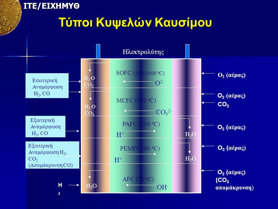 ΙΤΕ/ΕΙΧΗΜΥΘ Τύποι Κυψελών Καυσίμου SOFC (500-1000 ο C) H 2 O CO 2 O 2 (αέρας) (CO 2 απομάκρυνση) CO 2 H2OH2O H2OH2O CO 3 2- Εσωτερική Αναμόρφωση Η 2,
