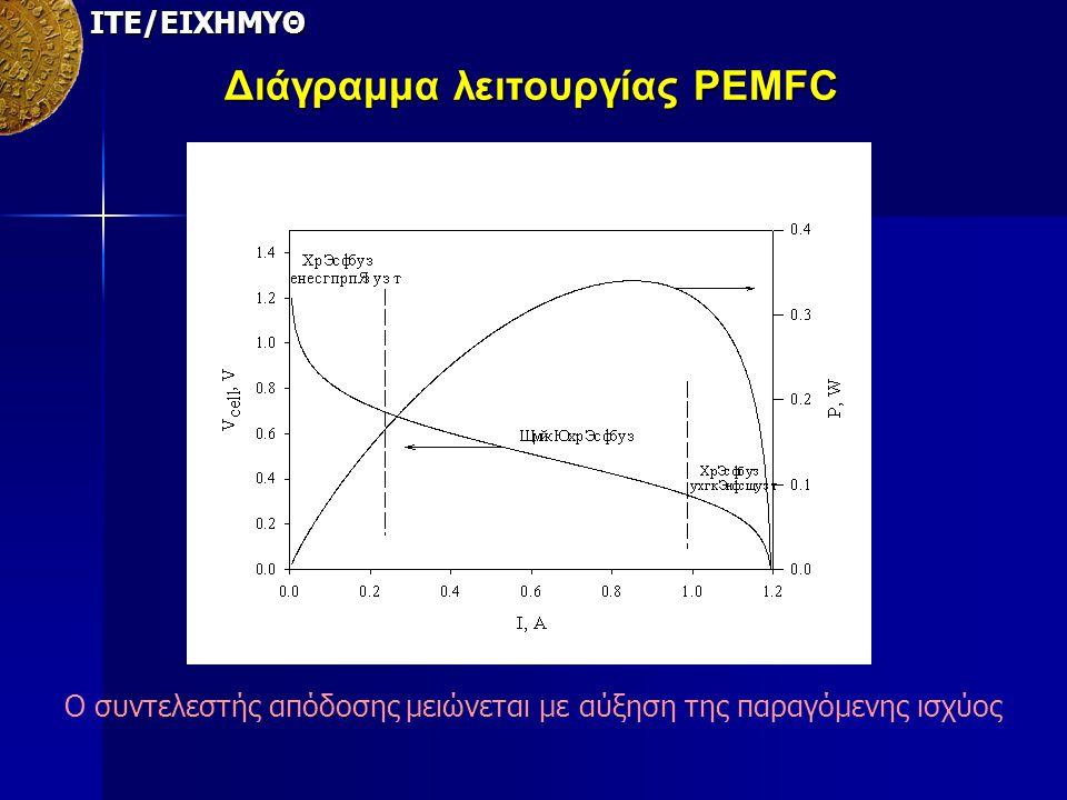 ΙΤΕ/ΕΙΧΗΜΥΘ Διάγραμμα λειτουργίας PEMFC Ο συντελεστής απόδοσης μειώνεται με αύξηση της παραγόμενης ισχύος