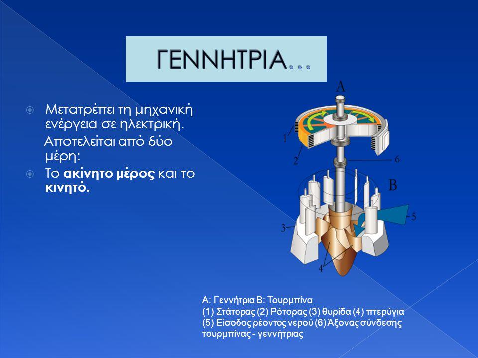  Μετατρέπει τη μηχανική ενέργεια σε ηλεκτρική. Αποτελείται από δύο μέρη:  Το ακίνητο μέρος και το κινητό. Α: Γεννήτρια Β: Τουρμπίνα (1) Στάτορας (2)