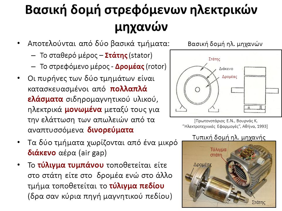 Μηχανές συνεχούς ρεύματος Λειτουργία στοιχειώδους μηχανής Σ.Ρ.