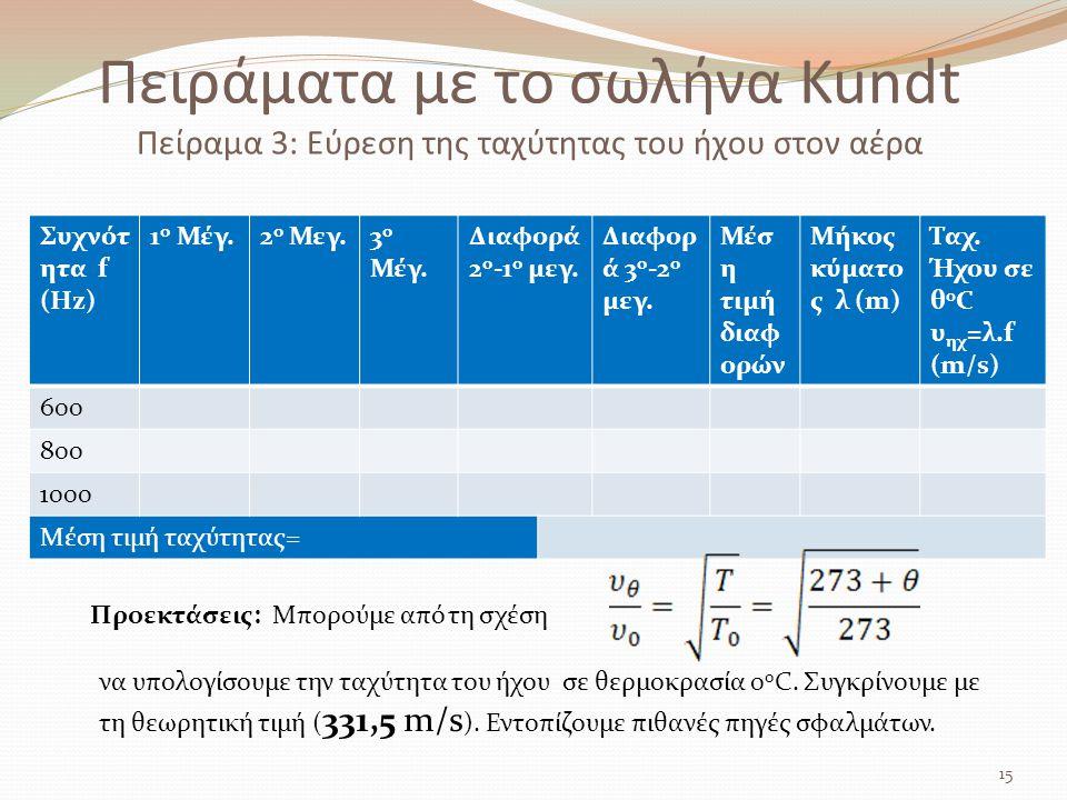 Πειράματα με το σωλήνα Kundt Πείραμα 3: Εύρεση της ταχύτητας του ήχου στον αέρα 15 Συχνότ ητα f (Hz) 1 ο Μέγ.2 ο Μεγ.3 ο Μέγ. Διαφορά 2 ο -1 ο μεγ. Δι