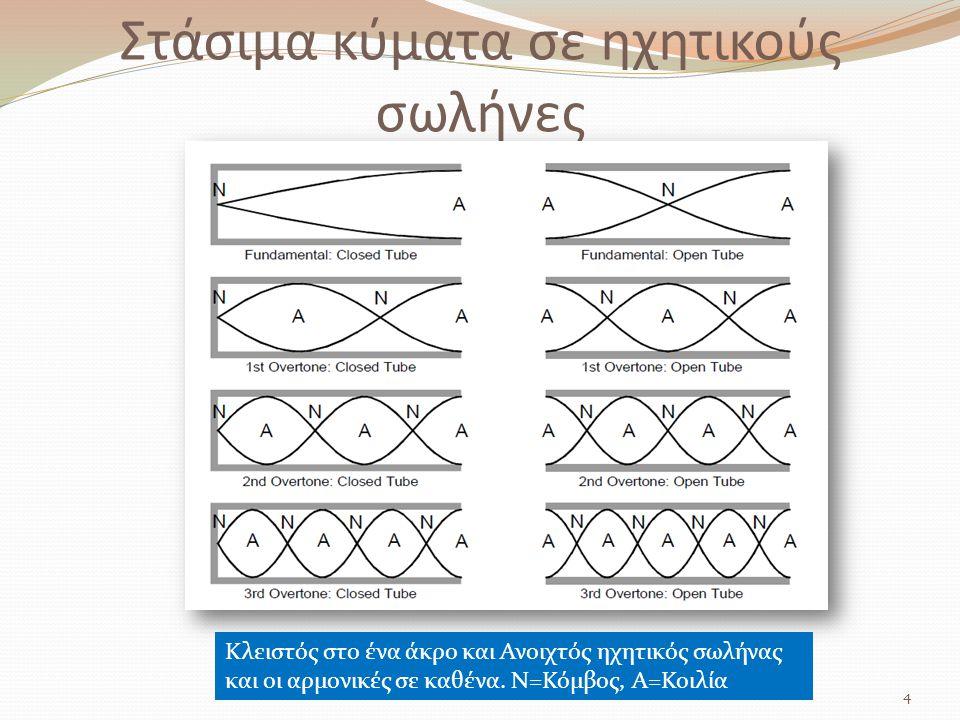 Στάσιμα κύματα σε ηχητικούς σωλήνες 4 Κλειστός στο ένα άκρο και Ανοιχτός ηχητικός σωλήνας και οι αρμονικές σε καθένα. N=Κόμβος, Α=Κοιλία